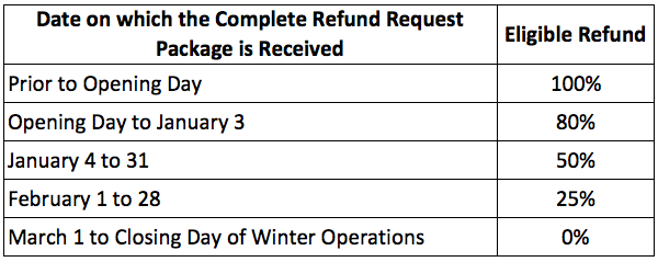 Refund Schedule