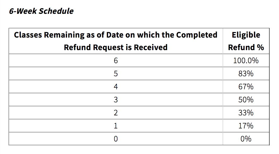 6-Week Refund Schedule