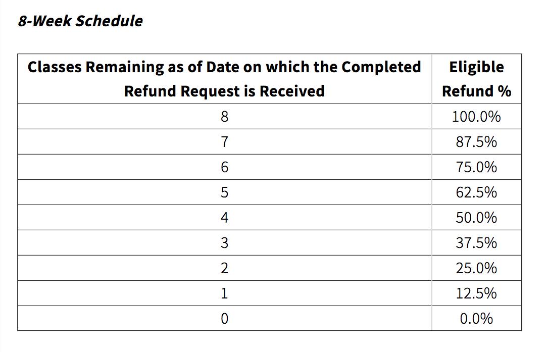 8-Week Refund Schedule